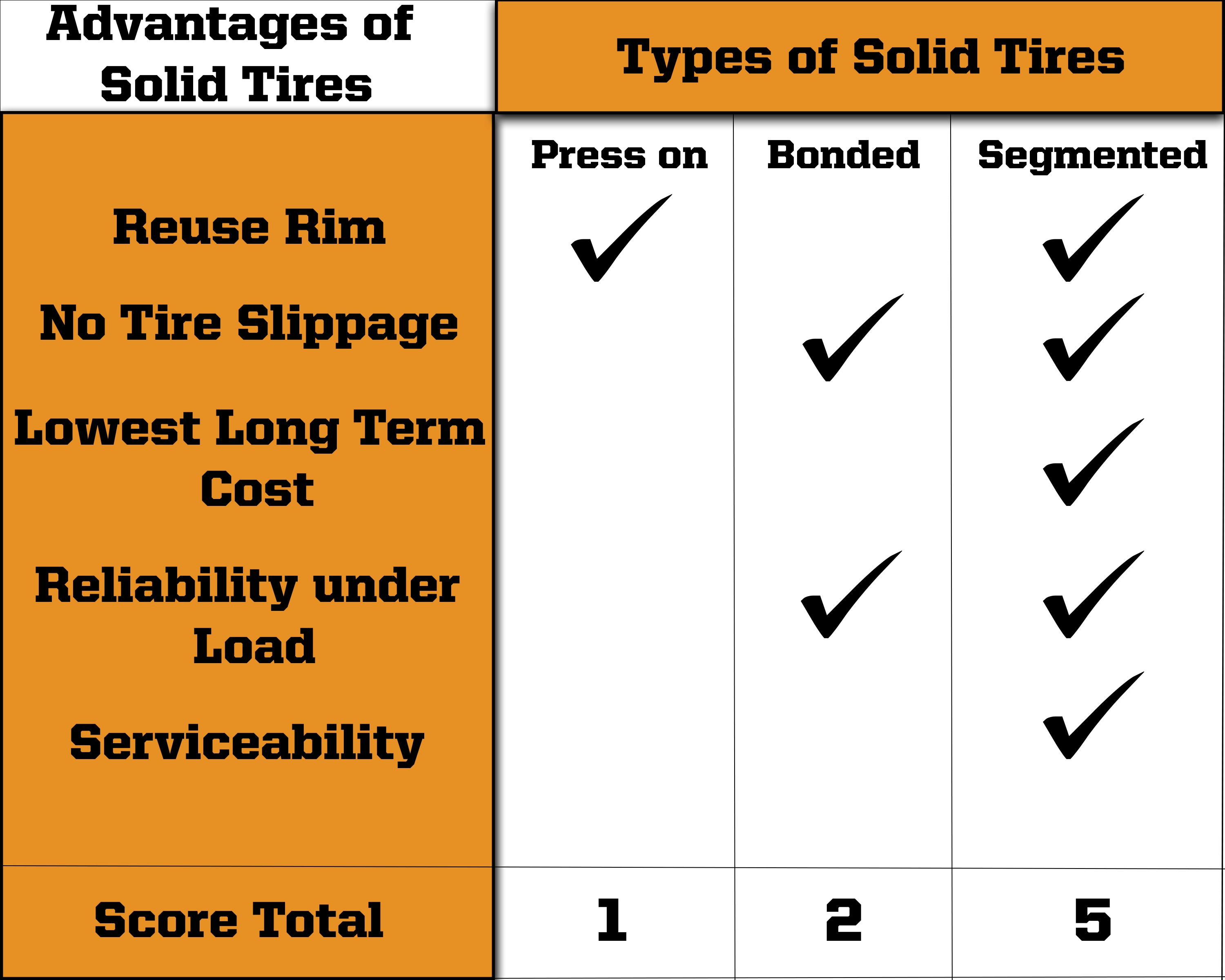 solid skid steer tire type advantages