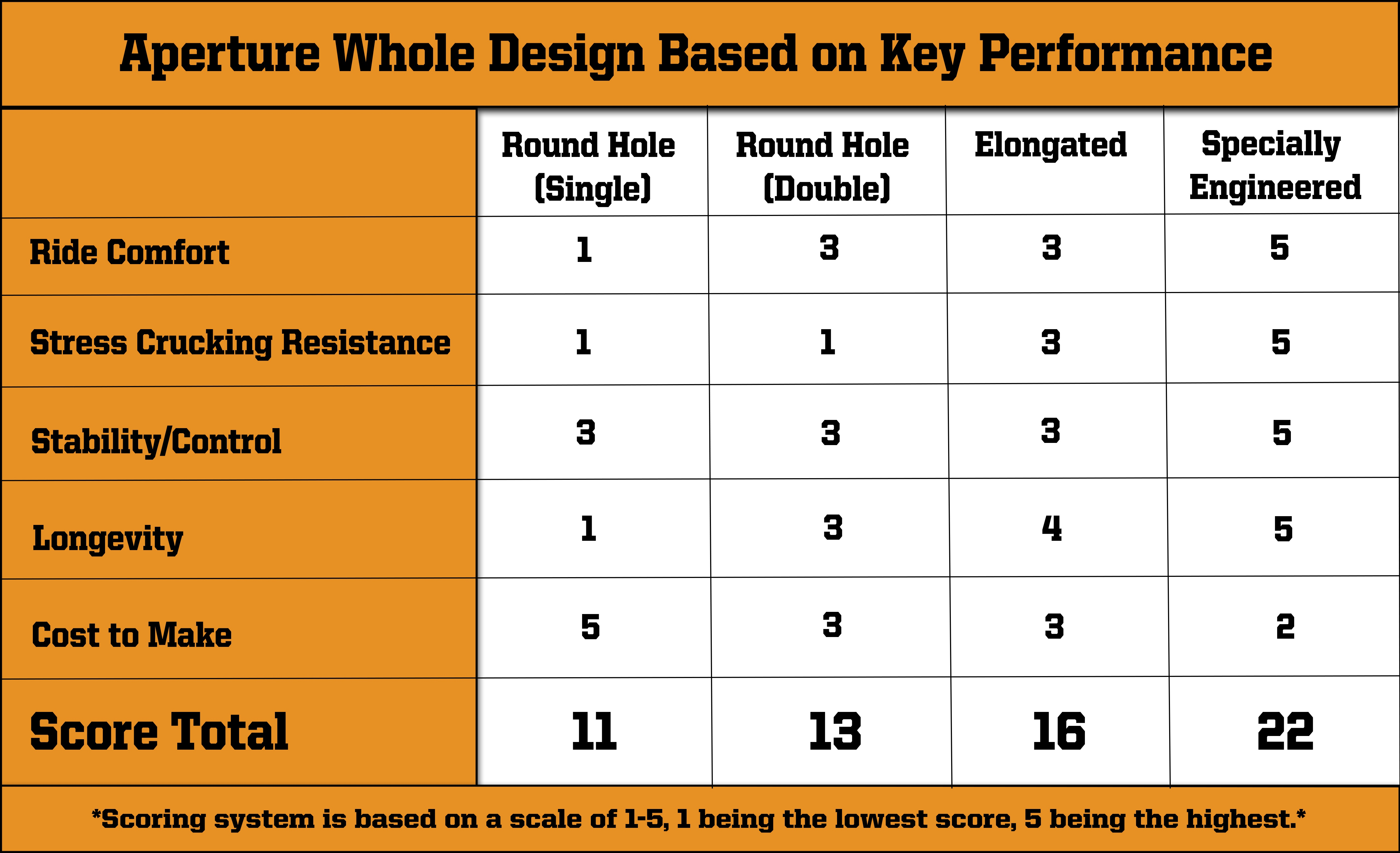 solid skid steer tire aperture hole score card