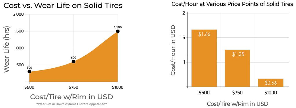 solid skid steer tire cost comparison