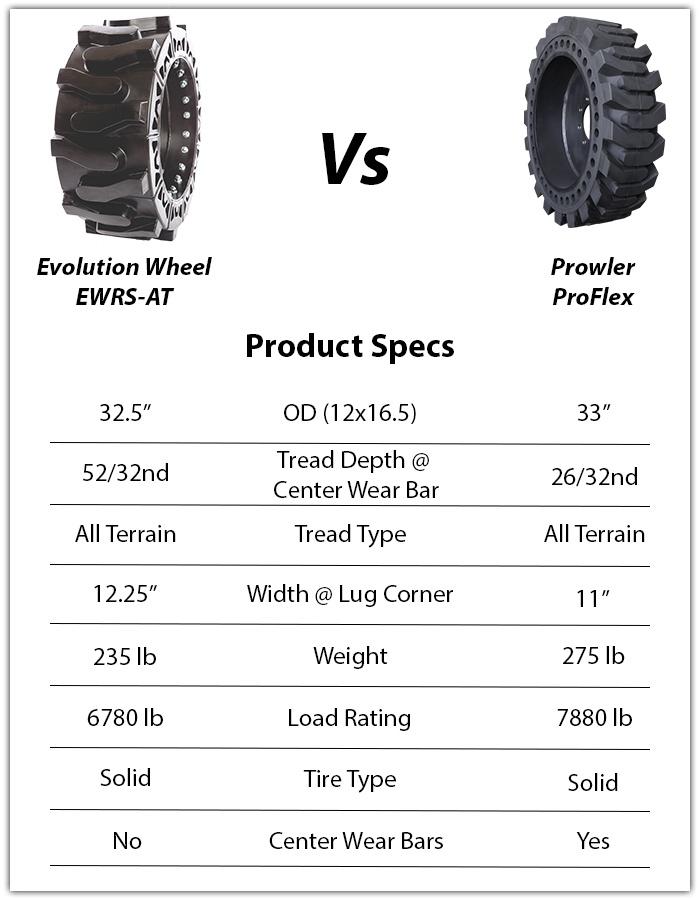 prowler proflex skid steer tire