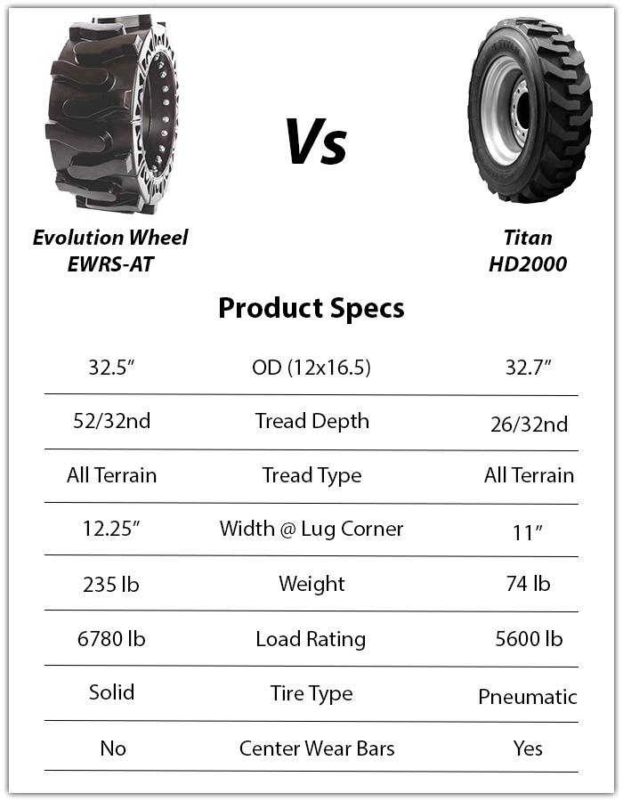 titan hd 2000 skid steer tires
