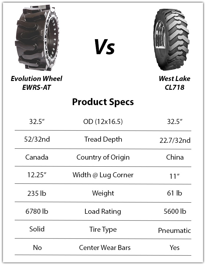 west lake cl718 skid steer tires