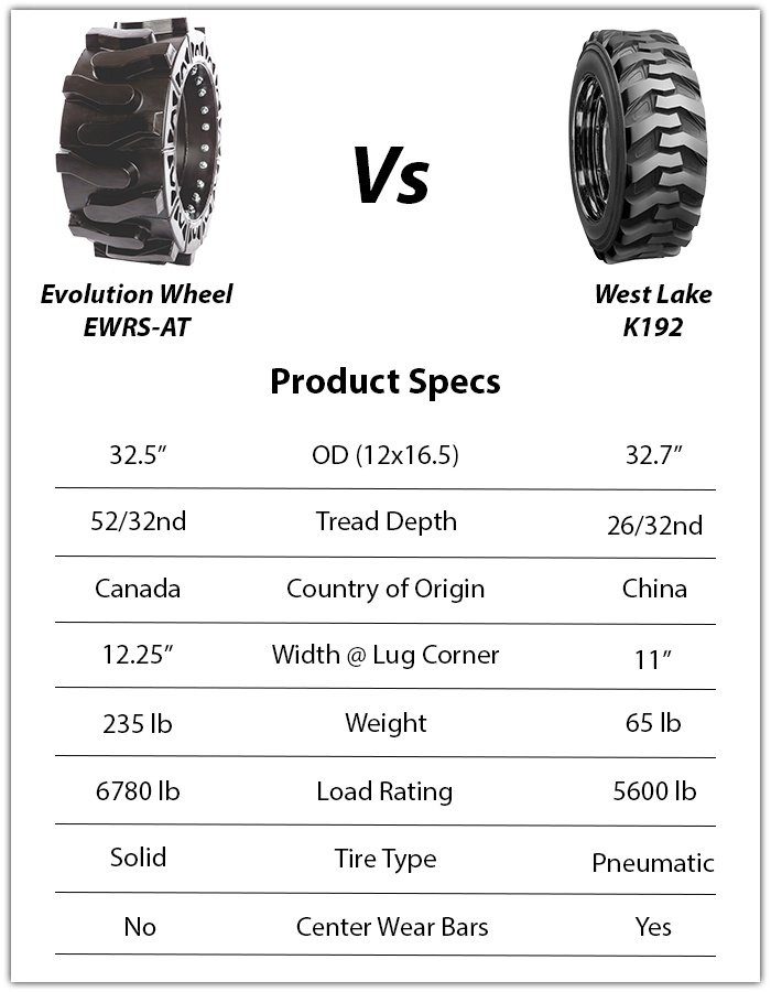 west lake k192 skid steer tire vs evolution wheel ewrs-at skid steer tire