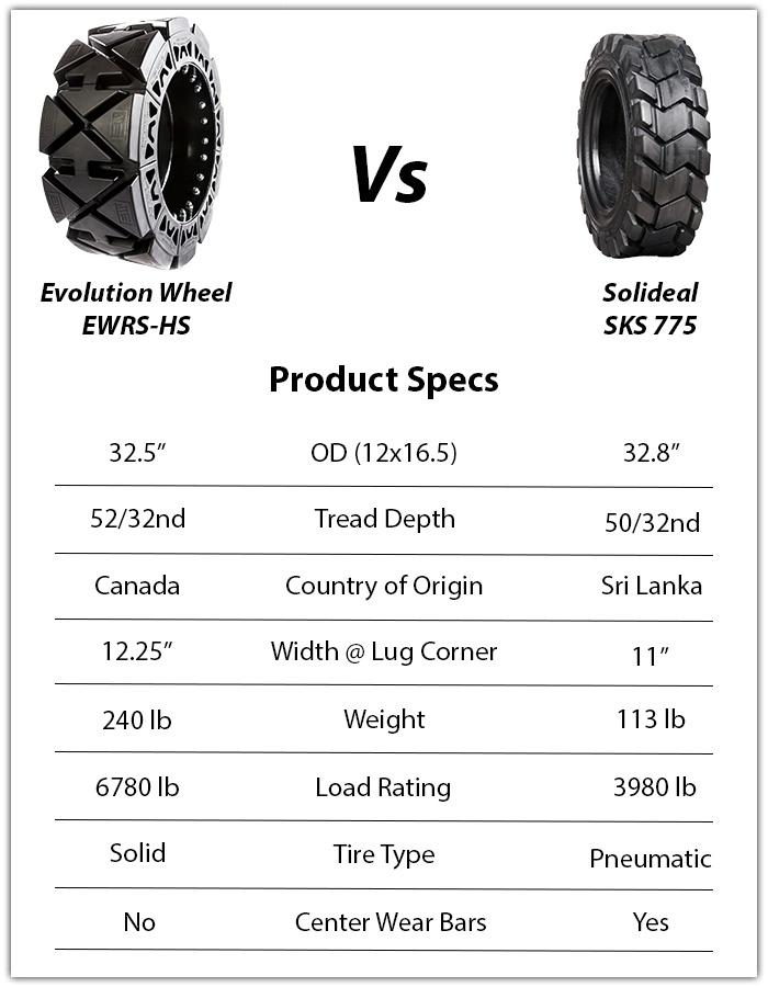 solideal sks 775 skid steer tires vs evolution wheel ewrs-hs skid steer tires