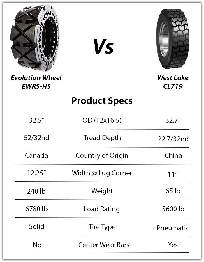 west lake cl719 skid steer tires vs evolution wheel ewrs-hs skid steer tires