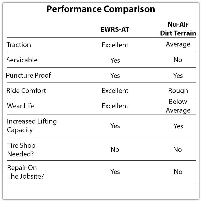 mclaren nu-air dirt terrain solid skid steer tire vs evolution wheel ewrs-at solid skid steer tire