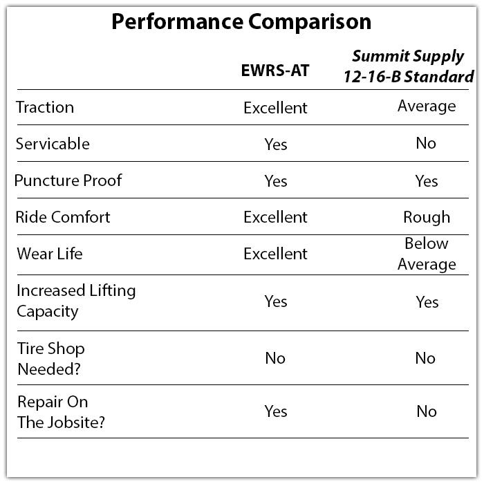 summit supply solid skid steer tire 12-16b vs evolution wheel ewrs-at skid steer tire