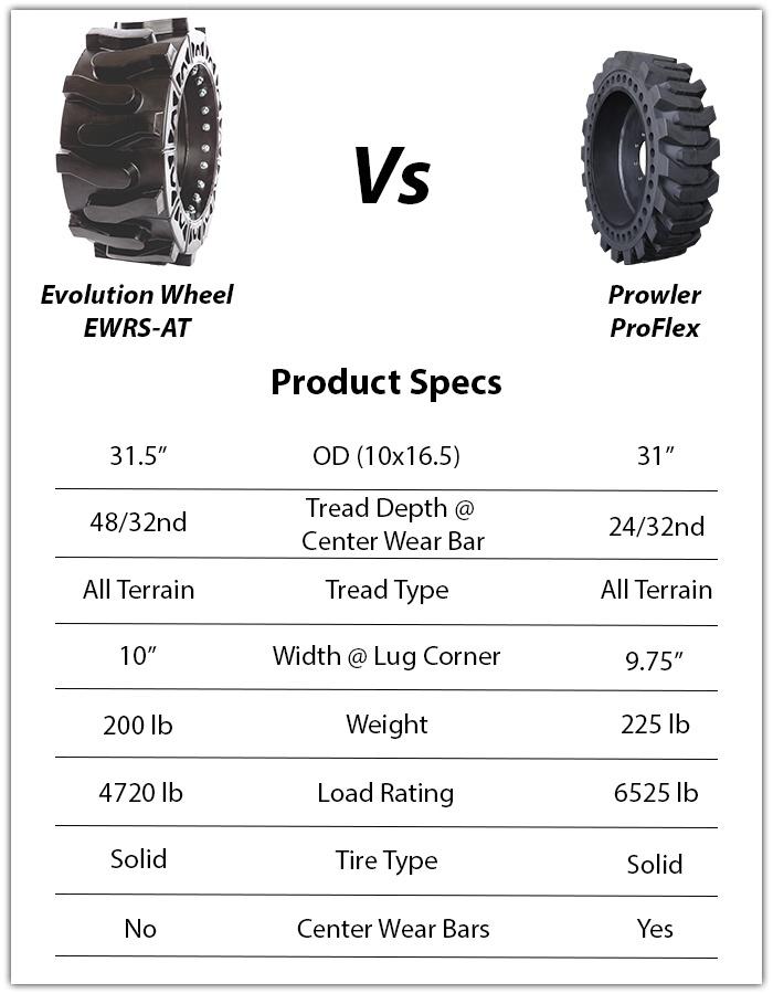 prowler proflex solid skid steer tire 10-16.5 vs evolution wheel ewrs-at skid steer tire