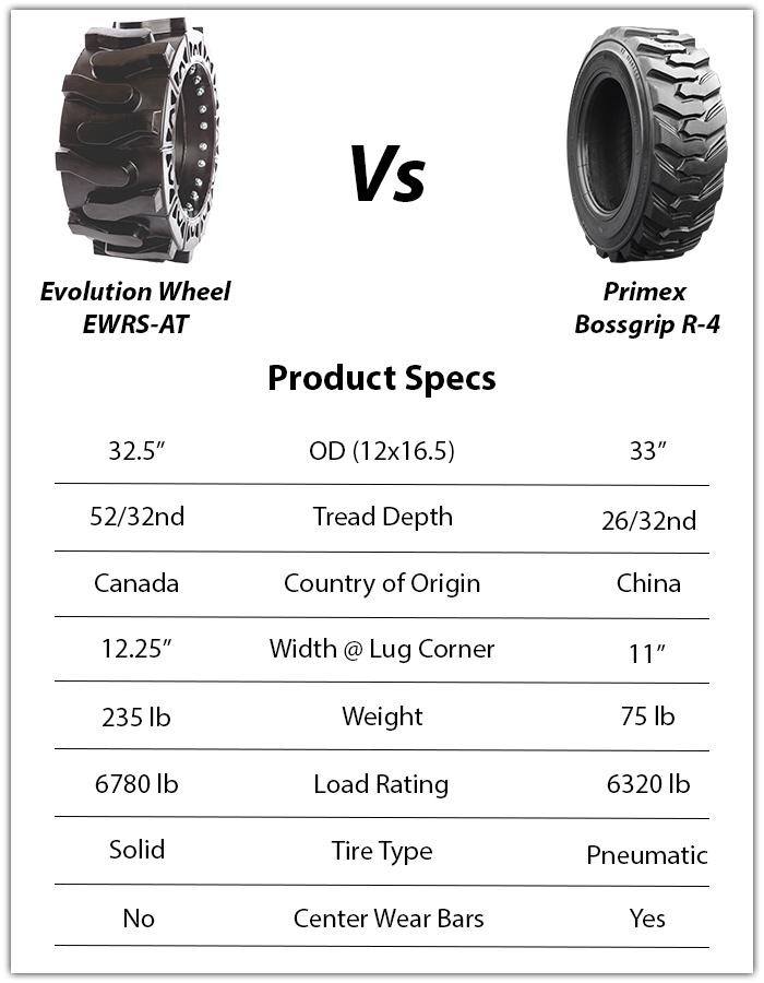 primex bossgrip skid steer tire