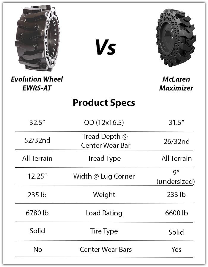 mclaren maximizer skid steer tires
