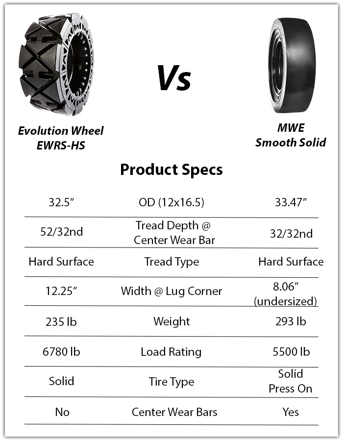 mwe smooth solid skid steer tires vs evolution wheel ewrs-hs skid steer tires skid steer tires