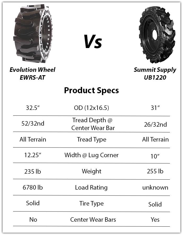 summit supply skid steer tire ub1220