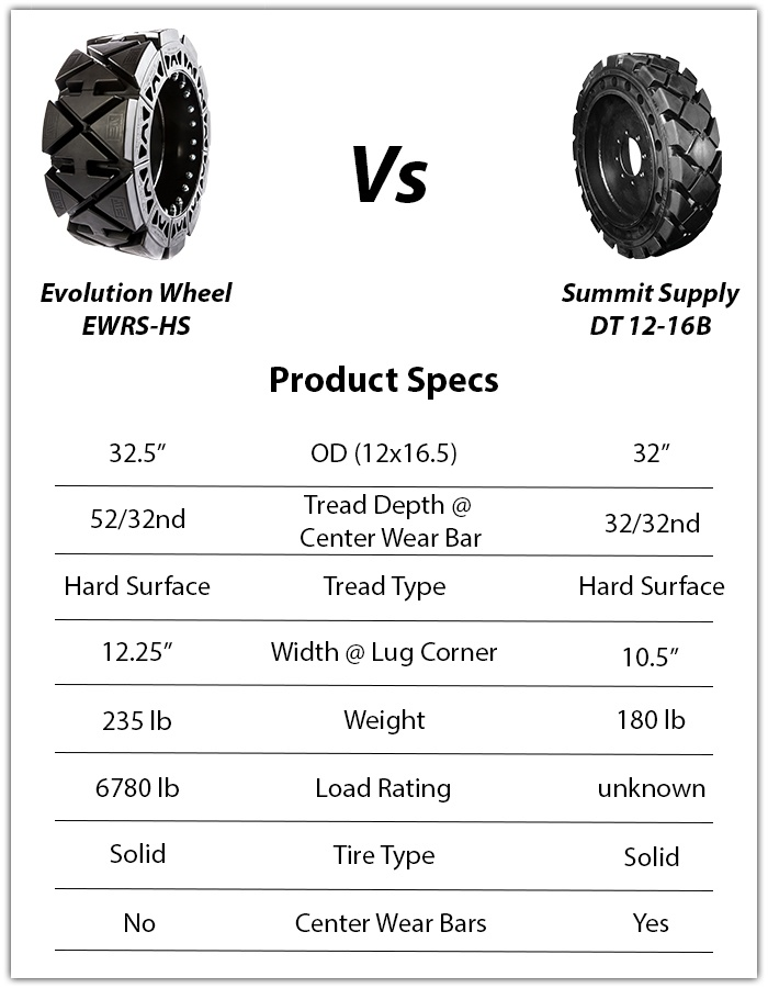 summit flat proof tires ap-ex dt12-16b vs evolution wheel ewrs-hs skid steer tires skid steer tires