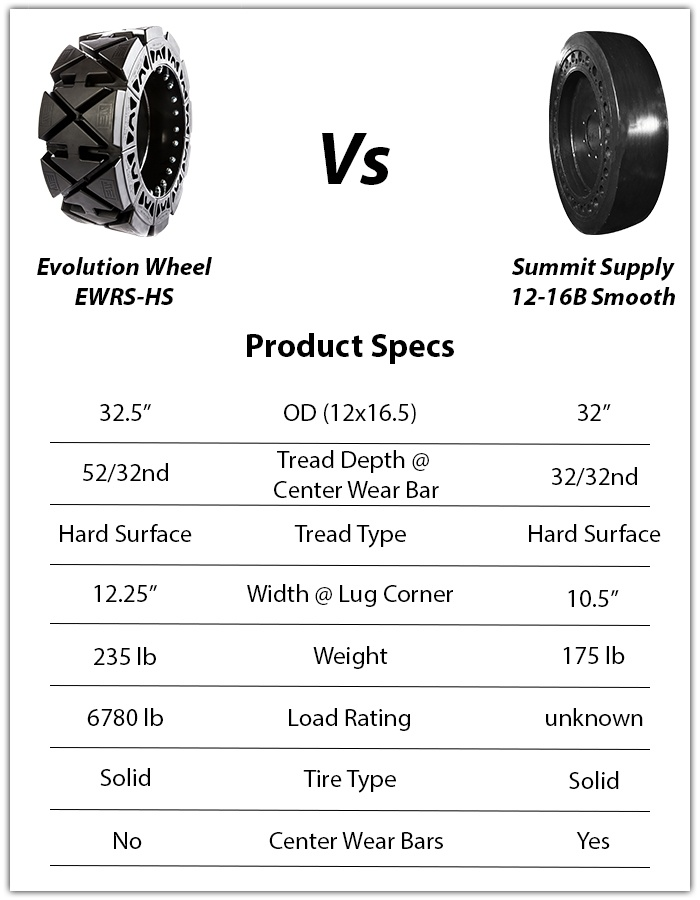 summit supply flat proof tires ap-ex 12-16b smooth vs evolution wheel ewrs-hs skid steer tires skid steer tires