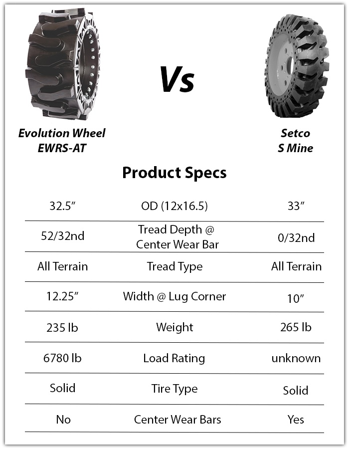 setco solid tire s mine